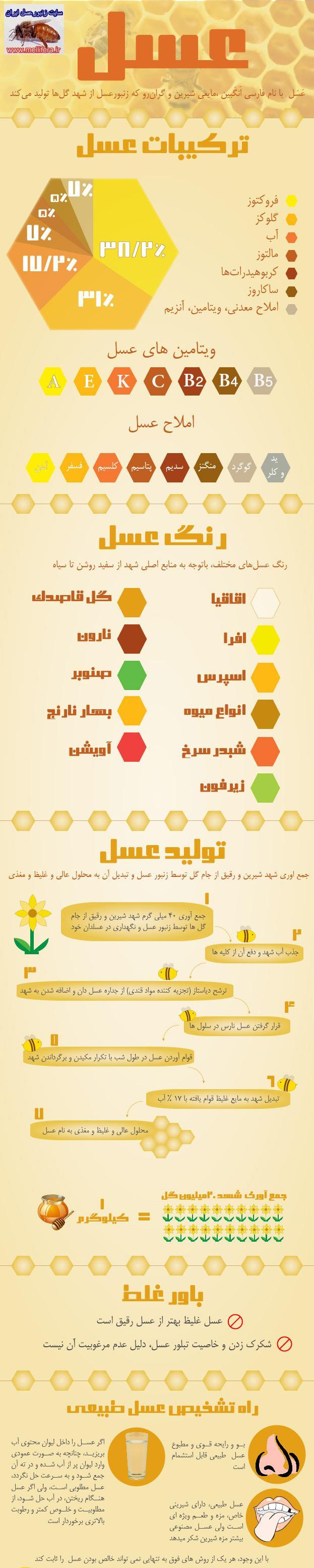 تصاوير رنگ و تركيبات شيميايي عسل
